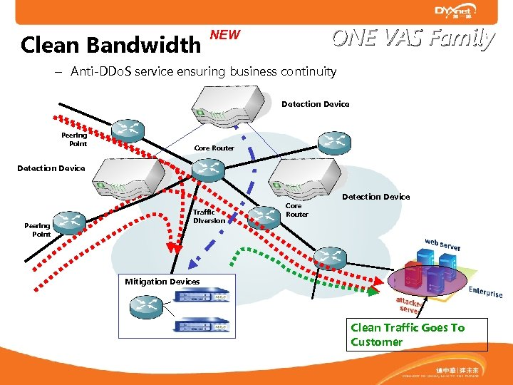 Clean Bandwidth ONE VAS Family NEW – Anti-DDo. S service ensuring business continuity Detection