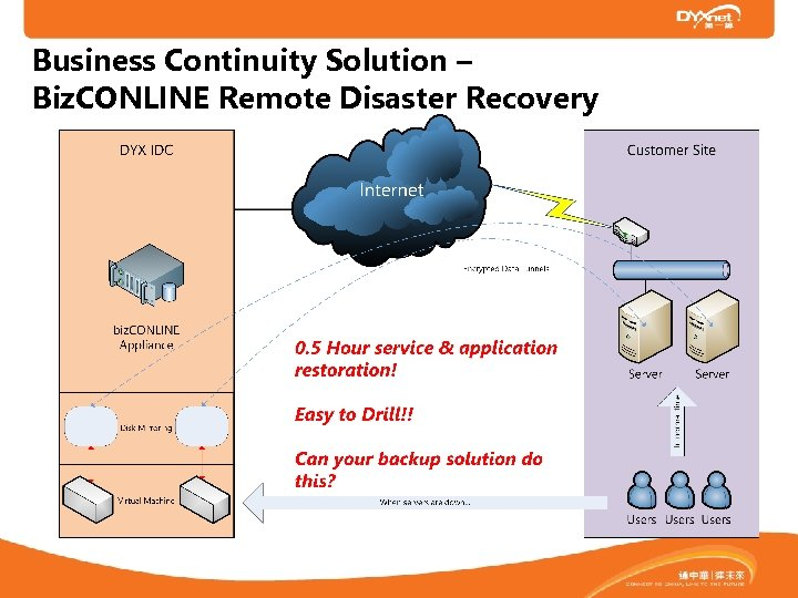 Business Continuity Solution – Biz. CONLINE Remote Disaster Recovery