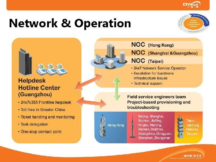 Network & Operation