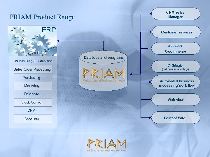 CRM Sales Manager PRIAM Product Range ERP Customer services appease e-commerce Warehousing & Distribution