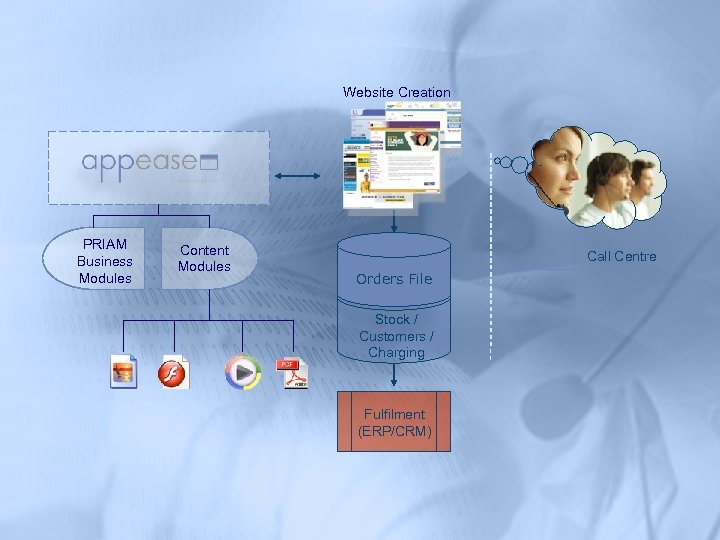 Website Creation PRIAM Business Modules Content Modules Call Centre Orders File Stock / Customers
