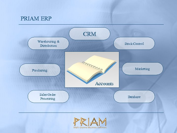PRIAM ERP CRM Warehousing & Distribution Stock Control Marketing Purchasing Accounts Sales Order Processing