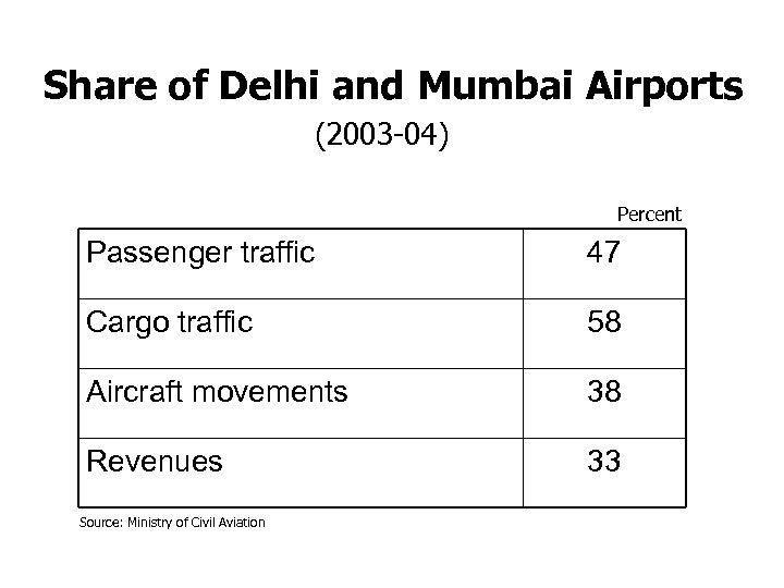 Share of Delhi and Mumbai Airports (2003 -04) Percent Passenger traffic 47 Cargo traffic