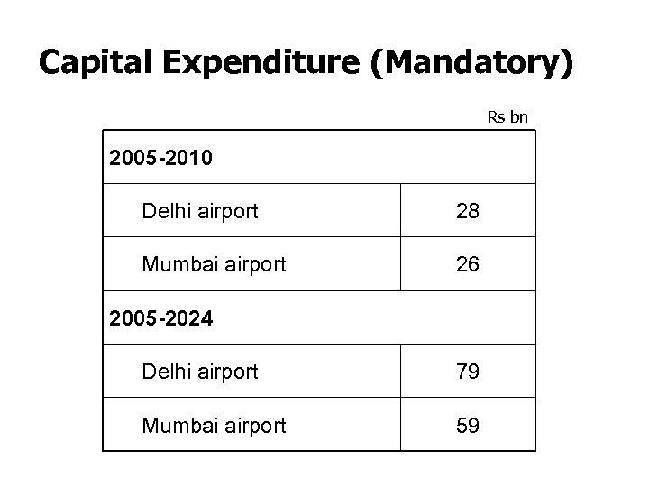 Capital Expenditure (Mandatory) Rs bn 2005 -2010 Delhi airport 28 Mumbai airport 26 2005