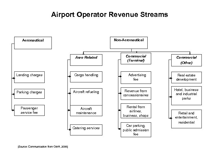 Airport Operator Revenue Streams Non-Aeronautical Aero Related Commercial (Terminal) Commercial (Other) Landing charges Cargo