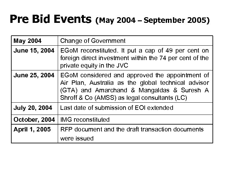 Pre Bid Events (May 2004 – September 2005) May 2004 Change of Government June