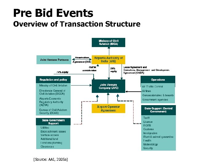 Pre Bid Events Overview of Transaction Structure [Source: AAI, 2005 a]