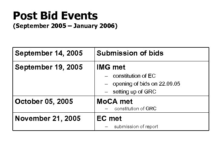 Post Bid Events (September 2005 – January 2006) September 14, 2005 Submission of bids