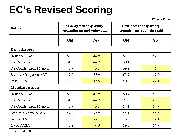 EC's Revised Scoring Per cent Bidder Management capability, commitment and value add Development capability,