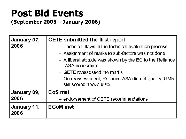 Post Bid Events (September 2005 – January 2006) January 07, 2006 GETE submitted the