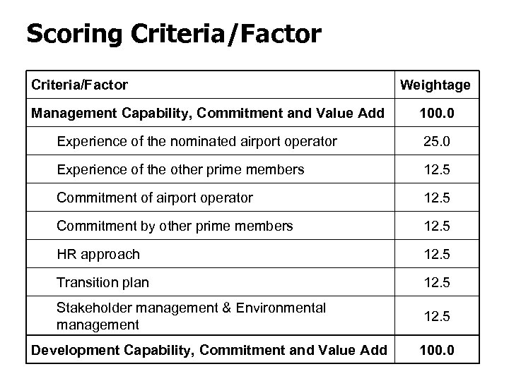Scoring Criteria/Factor Management Capability, Commitment and Value Add Weightage 100. 0 Experience of the