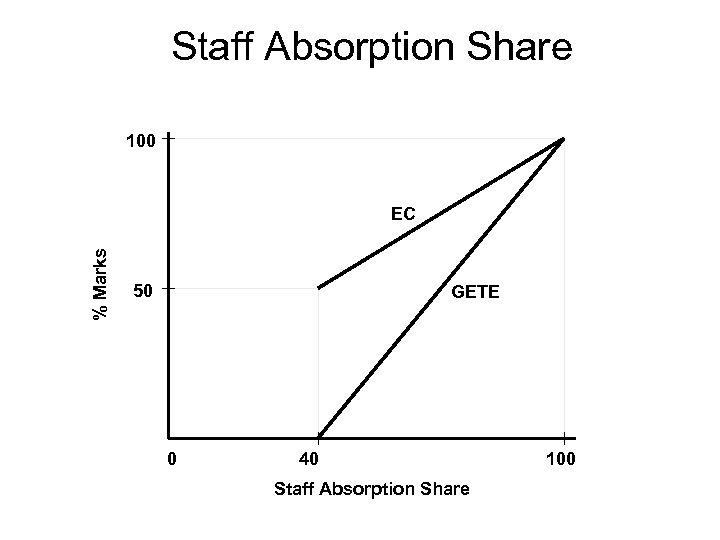 Staff Absorption Share 100 % Marks EC 50 GETE 0 40 Staff Absorption Share