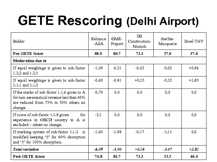 GETE Rescoring (Delhi Airport) Reliance -ASA GMRFraport DS Construction. Munich Sterlite. Macquarie Essel-TAV 80.