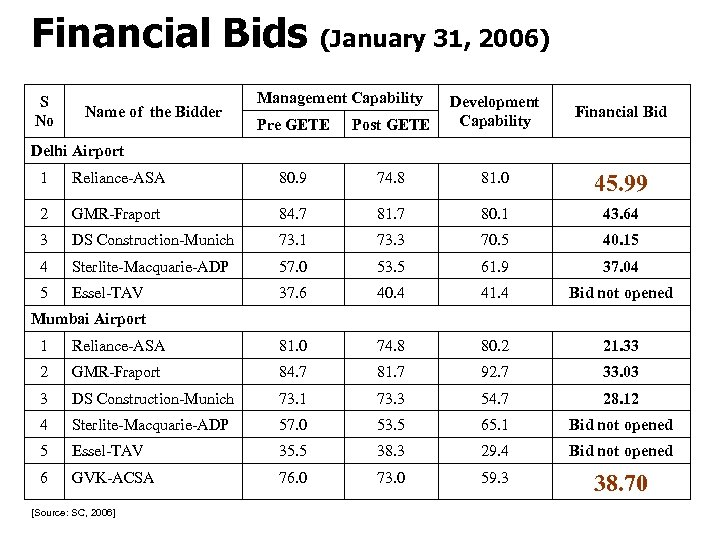 Financial Bids (January 31, 2006) S No Name of the Bidder Management Capability Pre