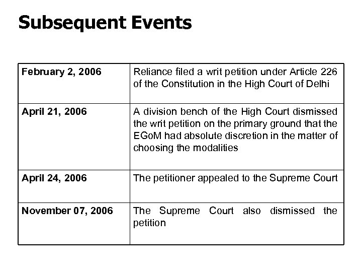 Subsequent Events February 2, 2006 Reliance filed a writ petition under Article 226 of