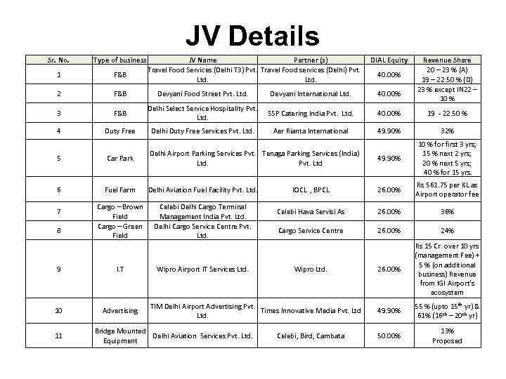 JV Details Sr. No. Type of business 1 F&B 2 F&B Devyani Food Street