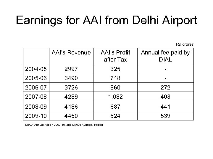 Earnings for AAI from Delhi Airport Rs crores AAI's Revenue AAI's Profit after Tax