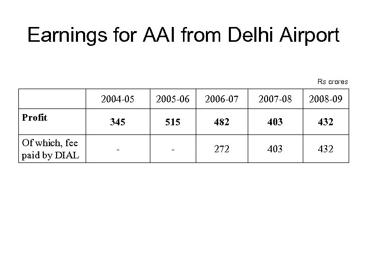 Earnings for AAI from Delhi Airport Rs crores 2004 -05 Profit Of which, fee