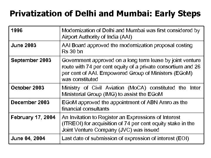 Privatization of Delhi and Mumbai: Early Steps 1996 Modernization of Delhi and Mumbai was