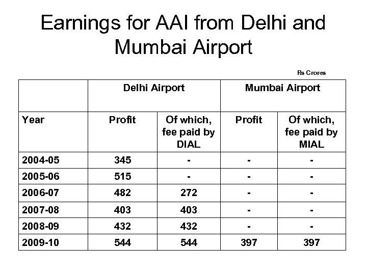 Earnings for AAI from Delhi and Mumbai Airport Rs Crores Delhi Airport Year Mumbai