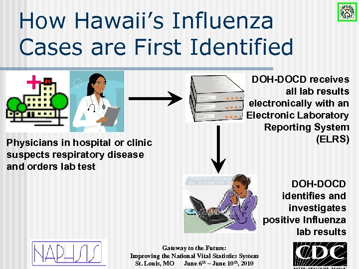 How Hawaii's Influenza Cases are First Identified + Physicians in hospital or clinic suspects