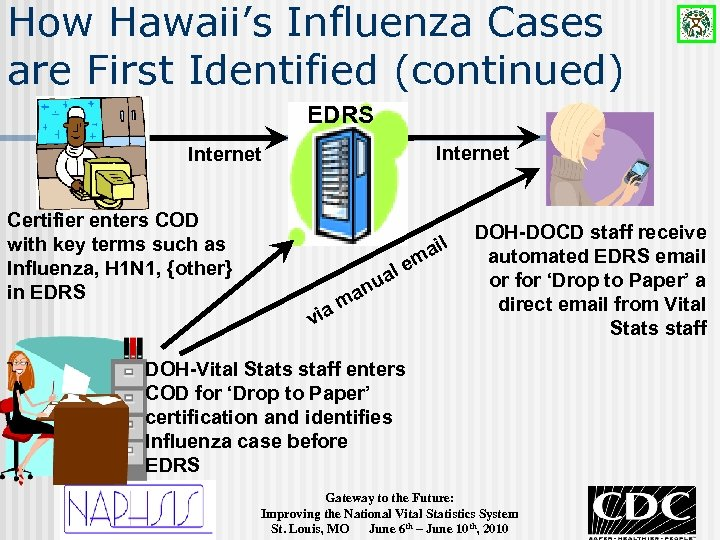 How Hawaii's Influenza Cases are First Identified (continued) EDRS Internet Certifier enters COD with