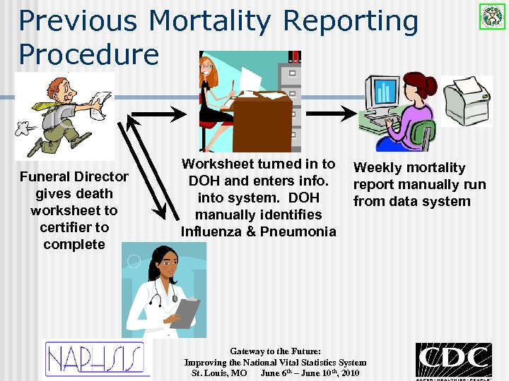 Previous Mortality Reporting Procedure Funeral Director gives death worksheet to certifier to complete Worksheet