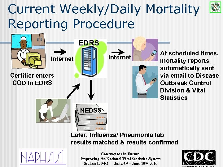 Current Weekly/Daily Mortality Reporting Procedure EDRS Internet Certifier enters COD in EDRS At scheduled