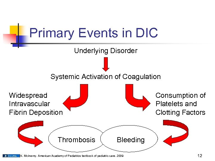 Primary Events in DIC Underlying Disorder Systemic Activation of Coagulation Widespread Intravascular Fibrin Deposition