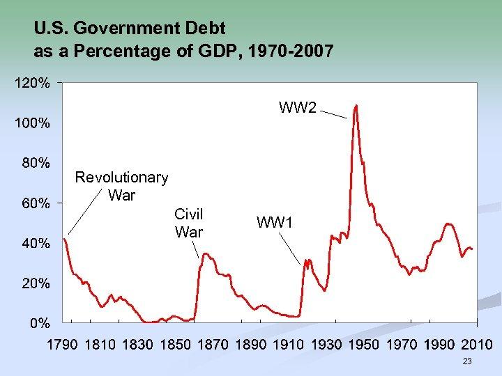 U. S. Government Debt as a Percentage of GDP, 1970 -2007 WW 2 Revolutionary