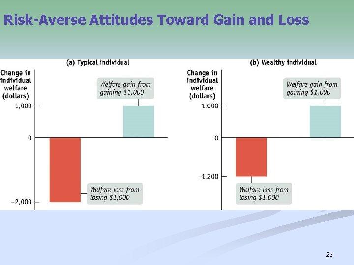 Risk-Averse Attitudes Toward Gain and Loss 25