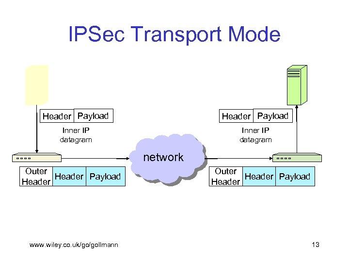IPSec Transport Mode Header Payload Inner IP datagram network Outer Header Payload Header www.
