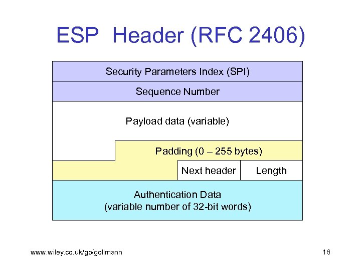 ESP Header (RFC 2406) Security Parameters Index (SPI) Sequence Number Payload data (variable) Padding