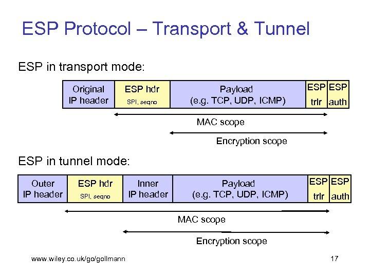 ESP Protocol – Transport & Tunnel ESP in transport mode: Original IP header ESP
