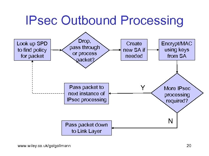 IPsec Outbound Processing Look up SPD to find policy for packet Drop, pass through