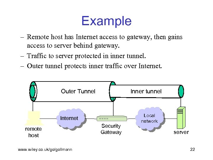 Example – Remote host has Internet access to gateway, then gains access to server