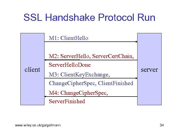 SSL Handshake Protocol Run M 1: Client. Hello client M 2: Server. Hello, Server.