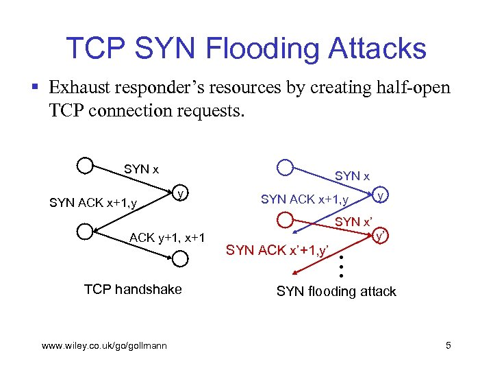 TCP SYN Flooding Attacks § Exhaust responder's resources by creating half-open TCP connection requests.