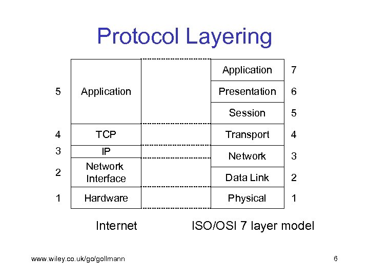 Protocol Layering Application Presentation 6 Session 5 7 5 4 TCP Transport 4 3