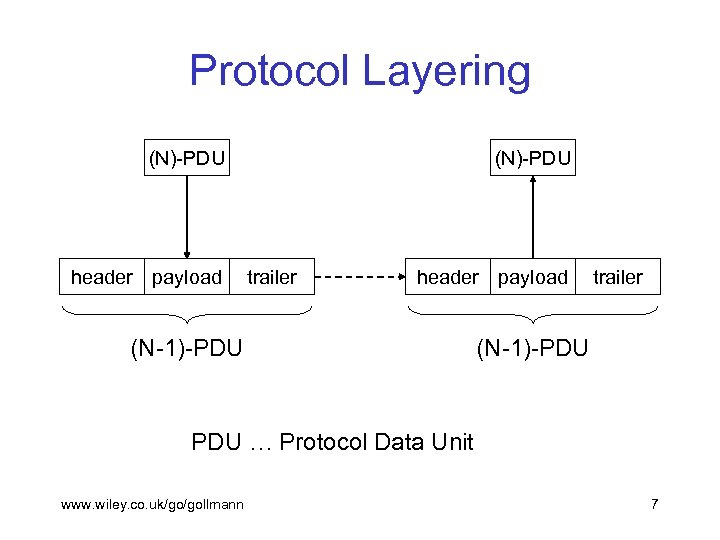Protocol Layering (N)-PDU header payload (N)-PDU trailer header payload (N-1)-PDU trailer (N-1)-PDU … Protocol