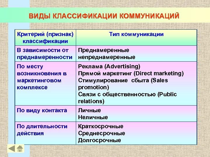 ВИДЫ КЛАССИФИКАЦИИ КОММУНИКАЦИЙ Критерий (признак) классификации Тип коммуникации В зависимости от Преднамеренные преднамеренности непреднамеренные