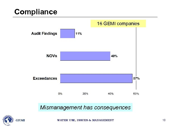 Compliance 16 GEMI companies Mismanagement has consequences WATER USE, ISSUES & MANAGEMENT 10