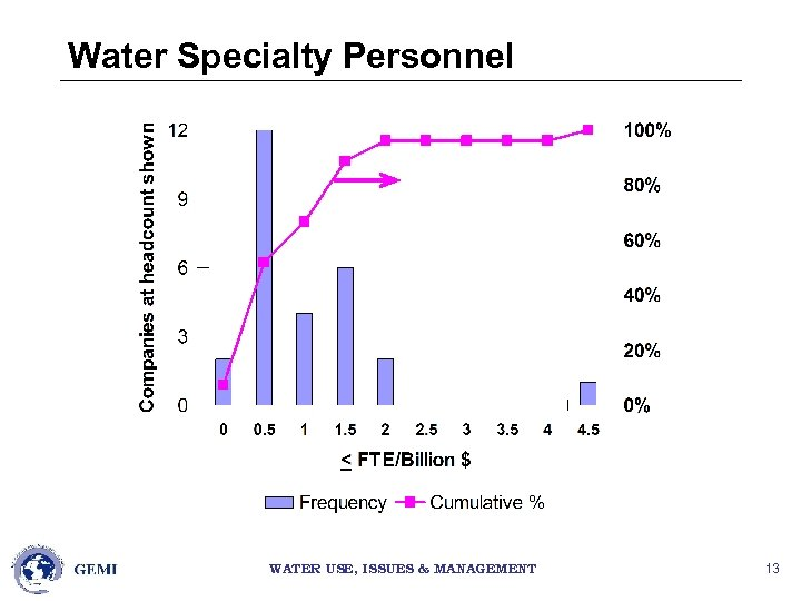 Water Specialty Personnel WATER USE, ISSUES & MANAGEMENT 13