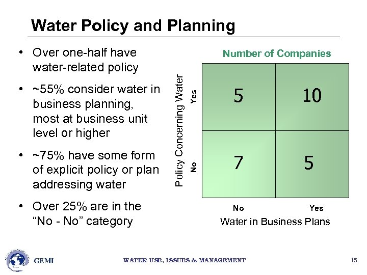Water Policy and Planning • Over one-half have water-related policy • Over 25% are
