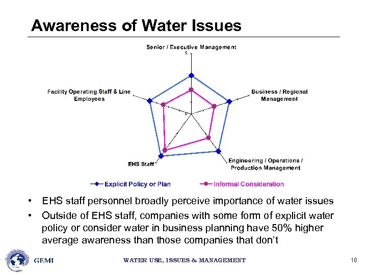 Awareness of Water Issues • EHS staff personnel broadly perceive importance of water issues