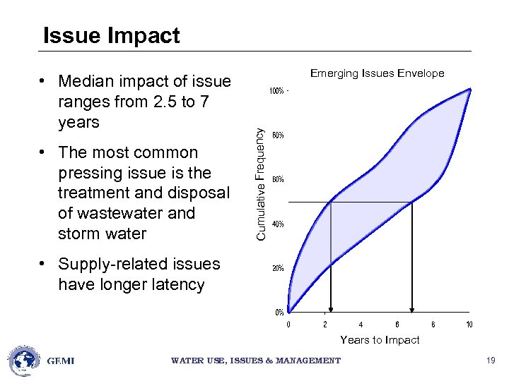 Issue Impact • The most common pressing issue is the treatment and disposal of