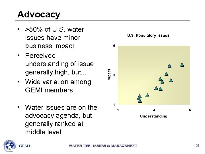 Advocacy • >50% of U. S. water issues have minor business impact • Perceived