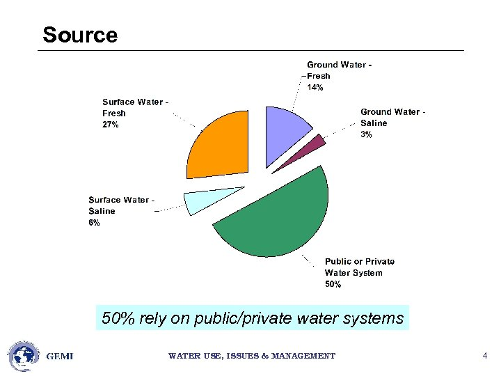 Source 50% rely on public/private water systems WATER USE, ISSUES & MANAGEMENT 4