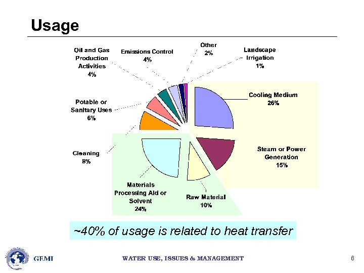 Usage ~40% of usage is related to heat transfer WATER USE, ISSUES & MANAGEMENT