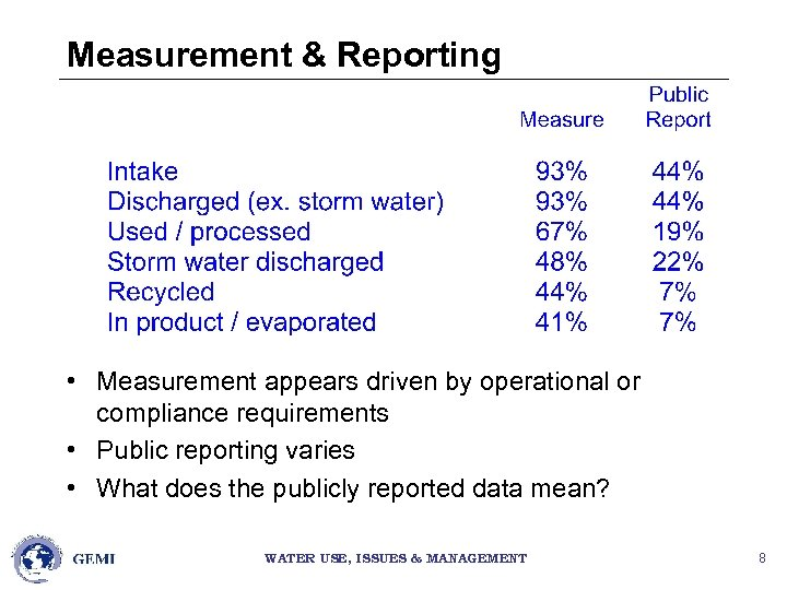 Measurement & Reporting • Measurement appears driven by operational or compliance requirements • Public